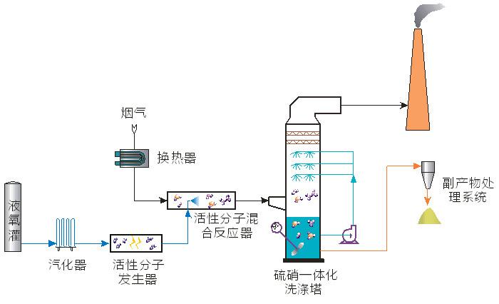 活性分子低温氧化烟气硫硝一体化脱除技术及成套设备